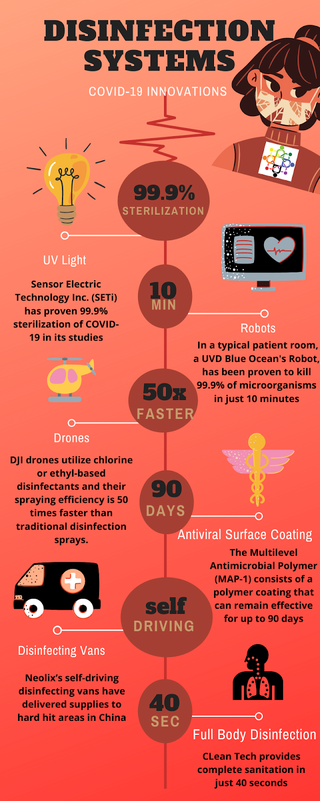 Disinfection systems innovation and technology infographic for Humanitrack Epidemic Response Quest